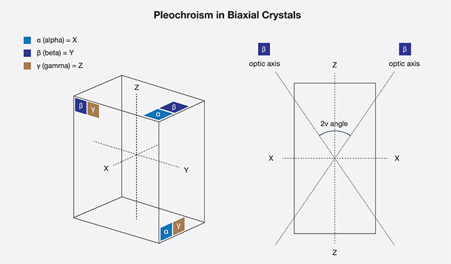 Biaxial Crystals