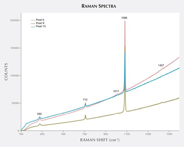 Raman spectra