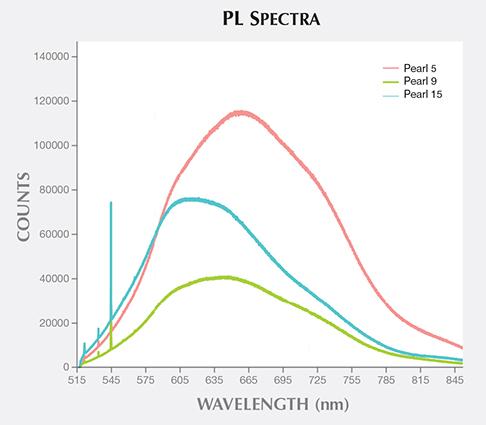 Photoluminescence Spectra