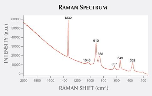 Raman Spectrum