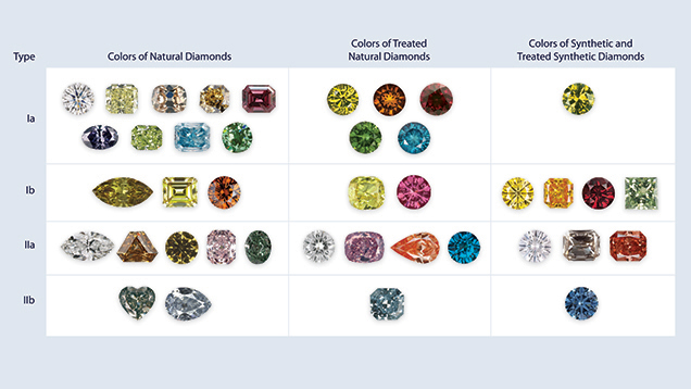 Categories of diamonds in the marketplace chart