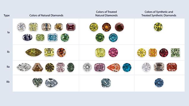 市場チャートのダイヤモンドのカテゴリー