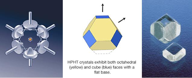 高圧高温(HPHT)合成法