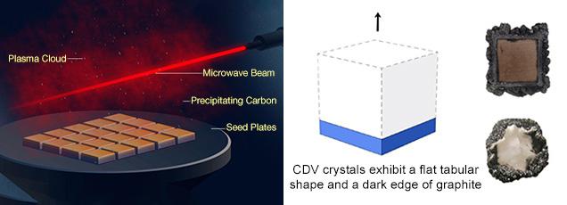 化学蒸着(CVD)法による合成