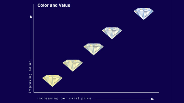 Diamond Colour and Value Chart