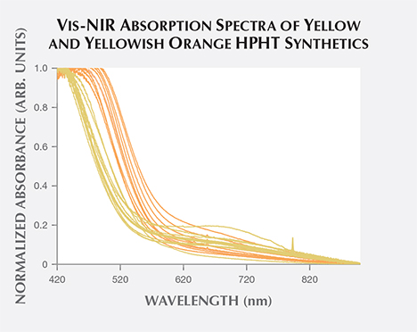 Vis-NIR absorption spectra of yellow, yellowish orange HPHT synthetics