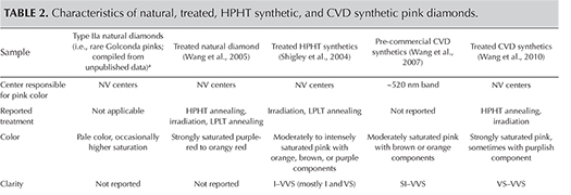 Table 2. Characteristics of natural, treated, HPHT synthetic, and CVD synthetic pink diamonds.