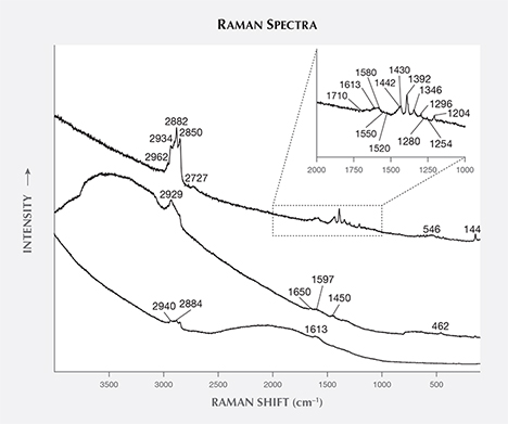 Raman spectra of inclusions in by-product synthetic zincite