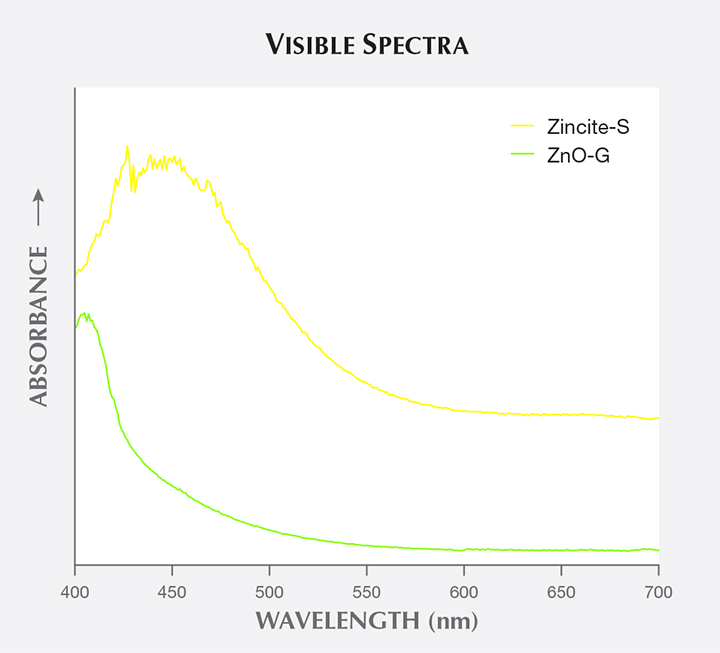 Visible absorption spectra of two by-product synthetic zincites