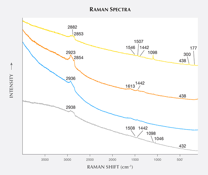 Raman spectra of unusual oval inclusions in by-product synthetic zincite