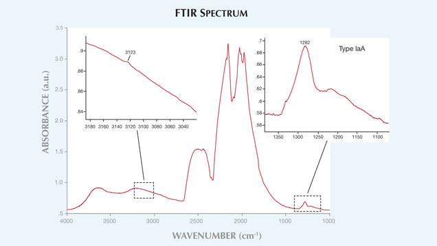 FTR Spectrum CVD Grown Synthetic Diamond