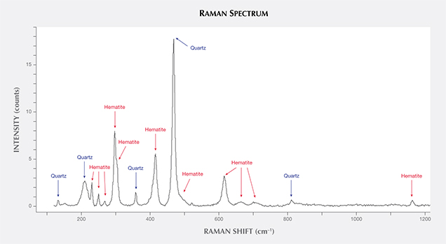 Raman spectrum of amethyst, indicating hematite peaks
