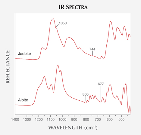IR spectra from samples