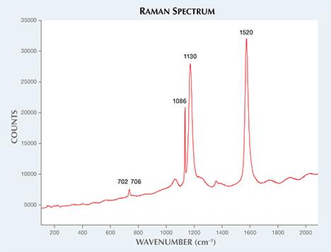 Quahog pearl spectrum