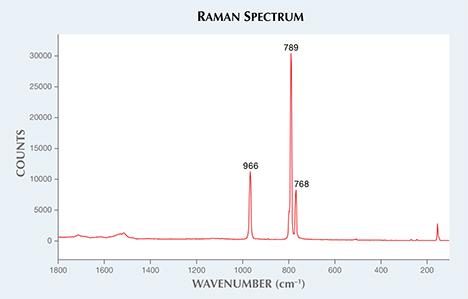 Moissanite spectrum