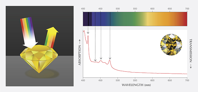 Illustration and spectrum showing absorption in yellow diamond