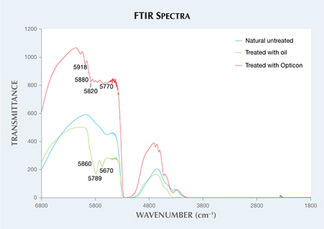 FTIR spectra of untreated and treated opal