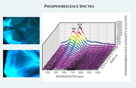 Fluorescence and Phosphorescence of HPHT Synthetic Diamond