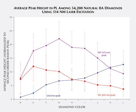 Average peak height in 54,208 natural type IIa diamonds