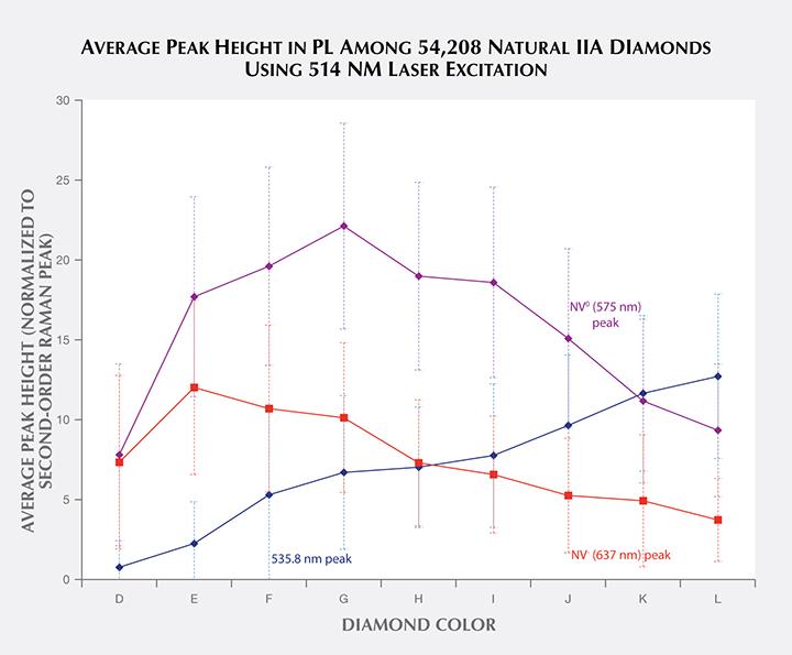 Average peak height in 54,208 natural type IIa diamonds