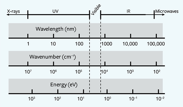 Relationship between wavelength, frequency, and energy divisions of the electromagnetic spectrum