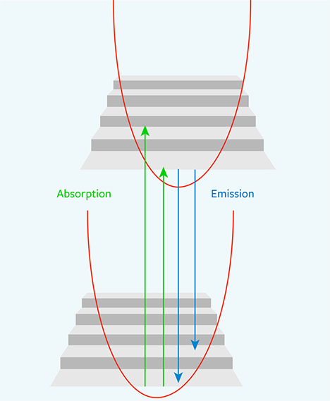 Stairwell analogy for the Franck-Condon principle energy diagram