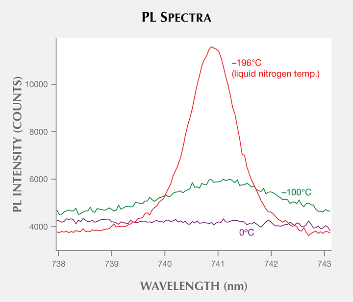 Spectra showing variation of GR1 peak intensity, position, and width during PL measurement