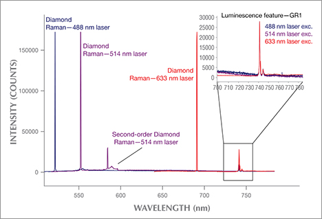 PL spectra collected on a greenish diamond using three different lasers