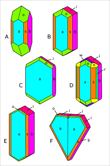 Morphology of chrysoberyl crystals