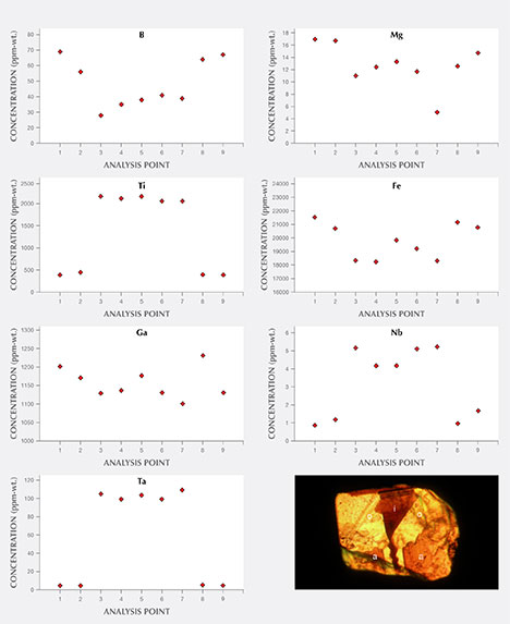 Graphical representation of trace-element contents of Australian chrysoberyl samples from group III