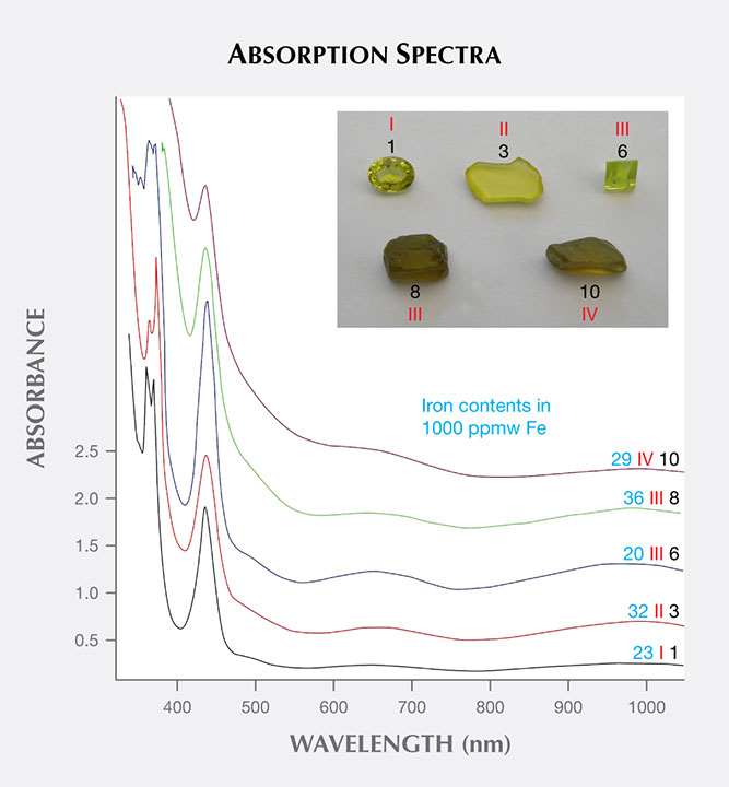 Absorption spectra of five Australian chrysoberyls representing samples from groups I through IV