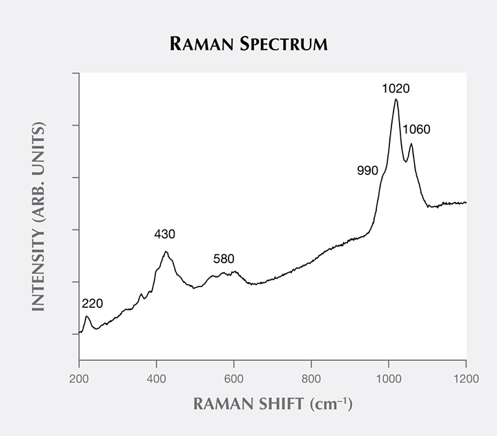 Raman spectrum of variscite from central Tajikistan