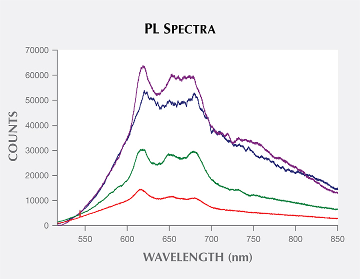 PL spectra of two treated and two natural-color pistachio pearls
