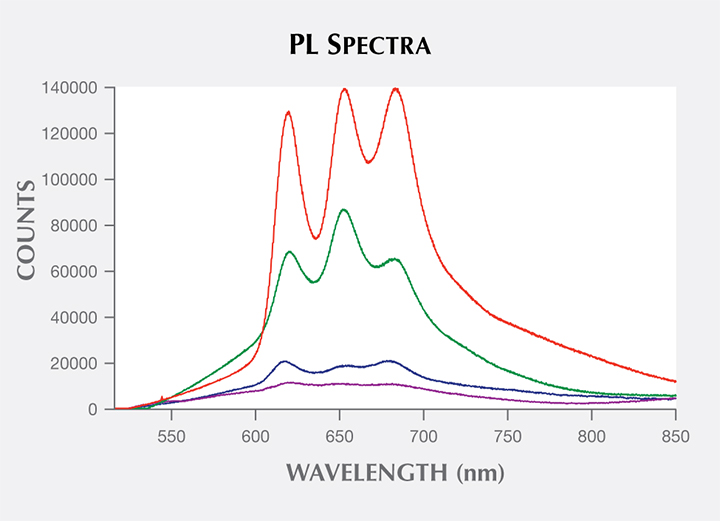 PL spectra of shells from Pteria and Pinctada mollusk species