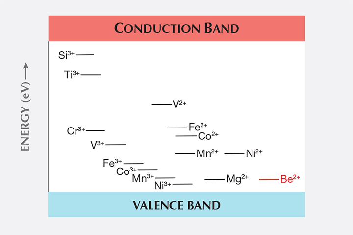 Energy level diagram of trace elements in corundum