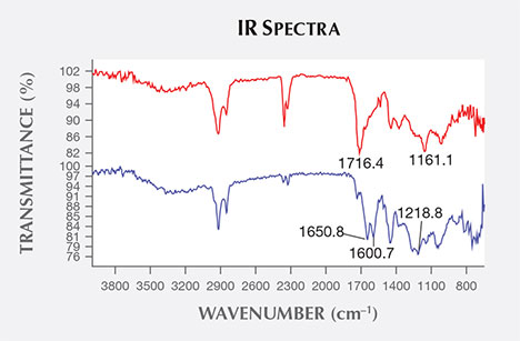 IR spectra of amber and Bakelite plastic.