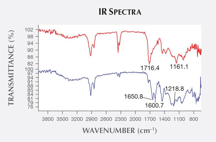 IR spectra of amber and Bakelite plastic.