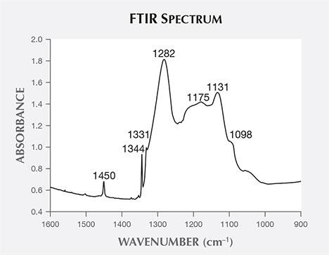 FTIR spectroscopy proving mixed type.
