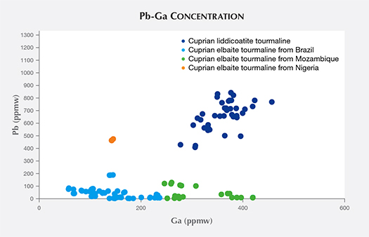 Pb vs. Ga concentration of cuprian liddicoatite samples
