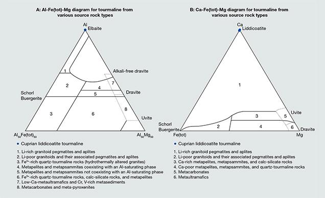 Compositional diagrams for cuprian liddicoatite samples
