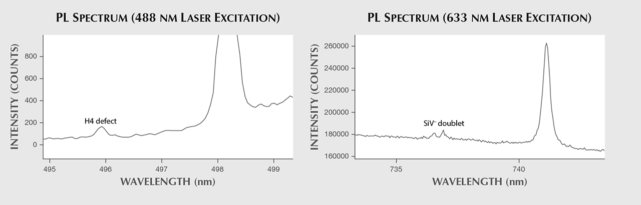 PL spectra of pink CVD synthetic diamond.