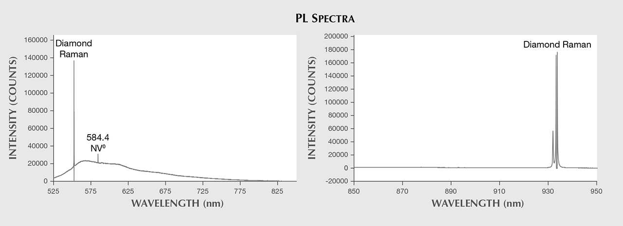 PL spectra of HPHT synthetic melee.