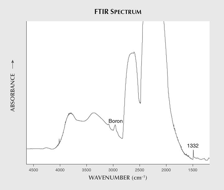 FTIR spectrum showed uncompensated B concentration.
