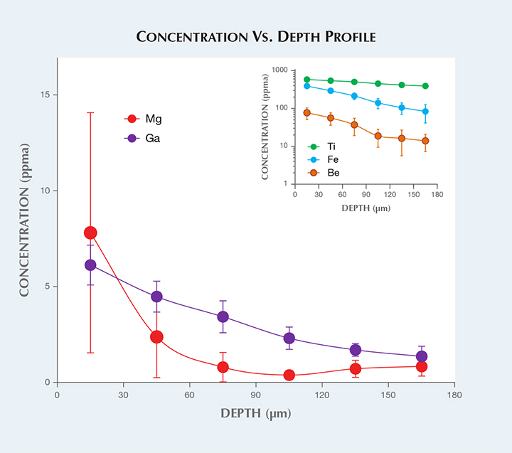 Concentration vs. depth profile of synthetic sapphire.