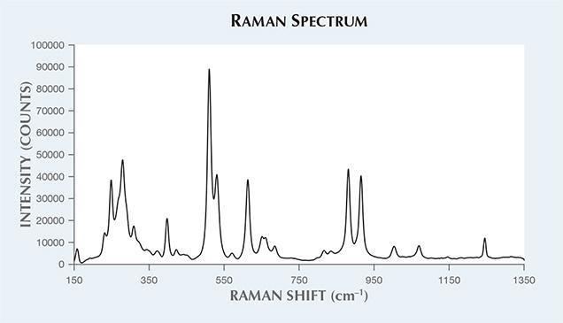Raman spectrum of cordierite.