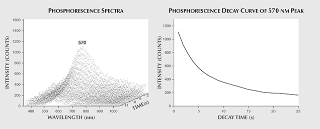 Phosphorescence spectra and decay curve.