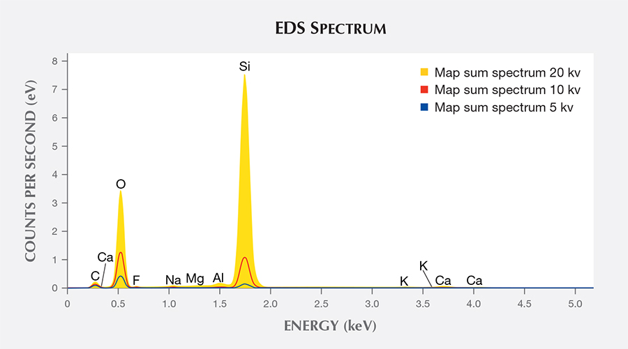 EDS spectrum of an iridescent face in quartz