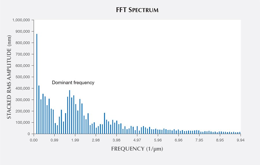 Fast Fourier transform spectrum of iridescent face in quartz
