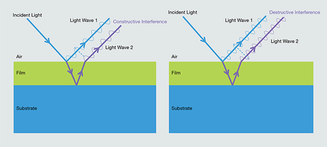 Constructive and destructive interference from reflected light waves