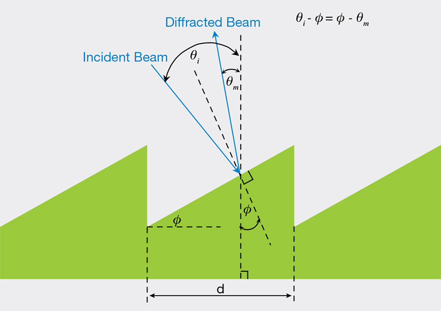 Schematic of a reflective diffraction grating